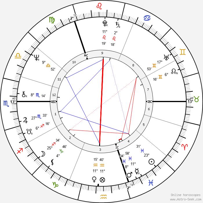 Peter Skellern - Birth horoscope chart