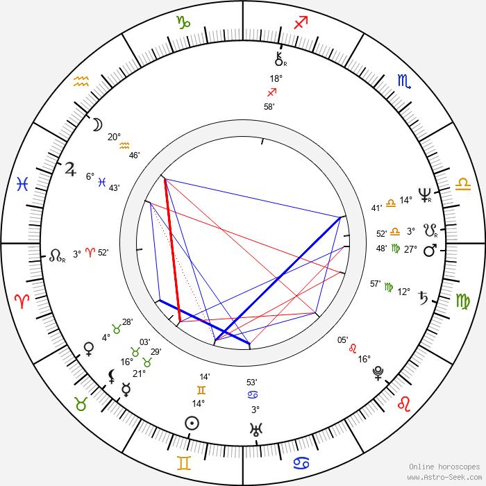 Peter Stašák - Birth horoscope chart
