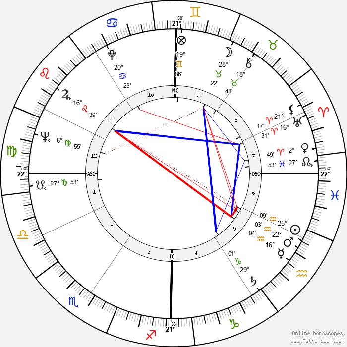 Peter Steele Blair - Birth horoscope chart