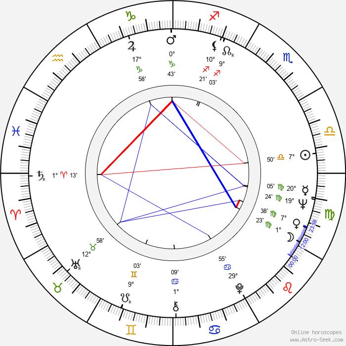 Peter Stein - Birth horoscope chart