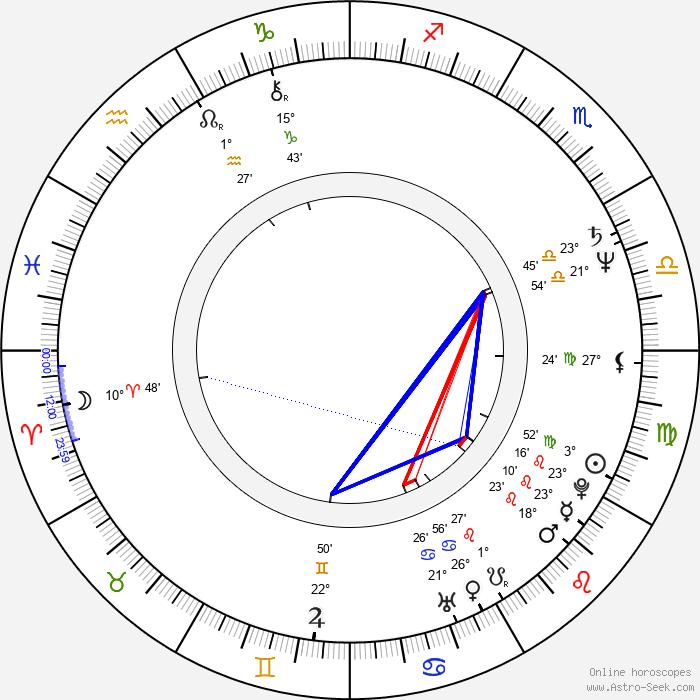 Peter Stormare - Birth horoscope chart