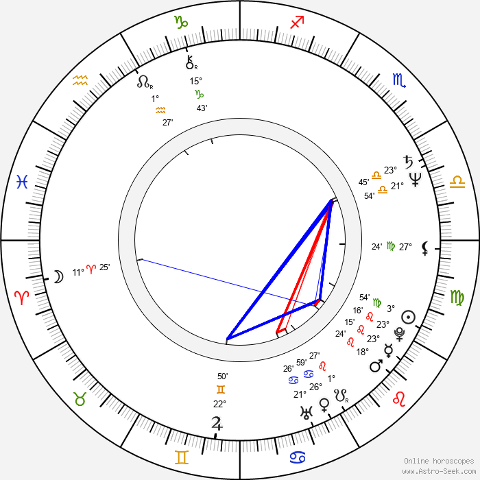 Peter Stormare - Birth horoscope chart