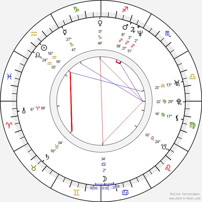 Peter Tchernyshev - Birth horoscope chart