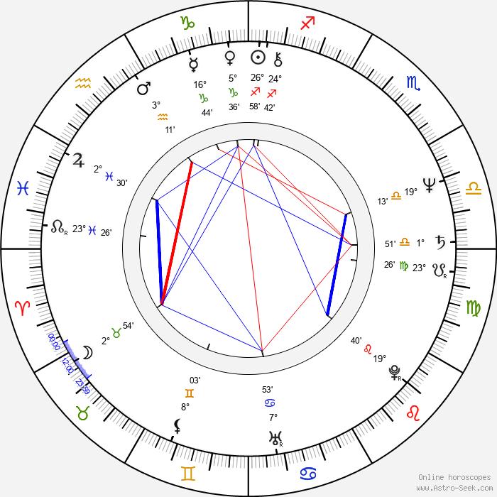 Péter Tímár - Birth horoscope chart