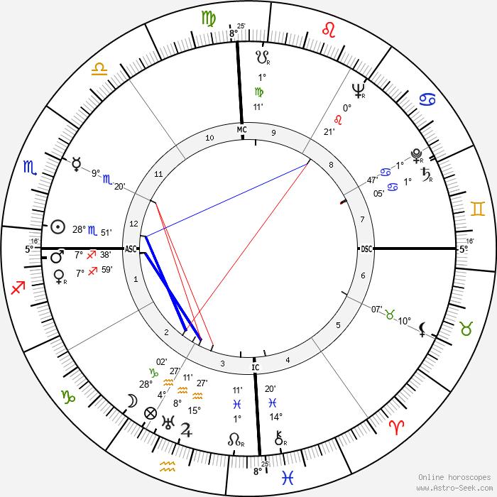 Peter Townsend - Birth horoscope chart