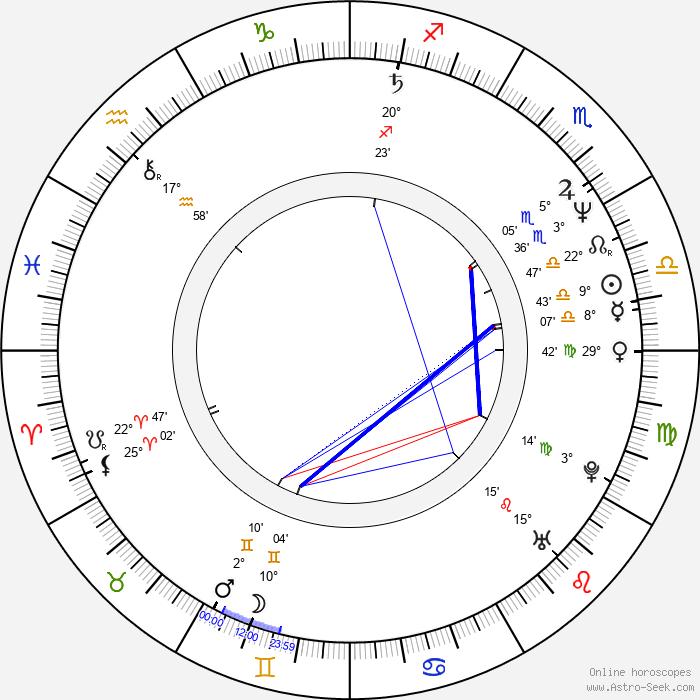 Peter Tscherkassky - Birth horoscope chart