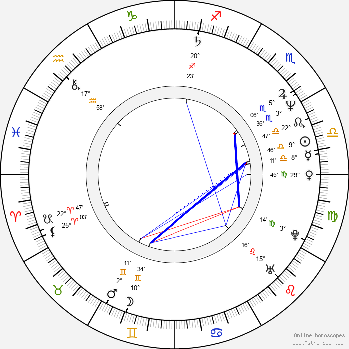 Peter Tscherkassky - Birth horoscope chart