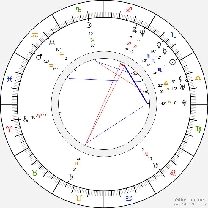 Peter Varga - Birth horoscope chart