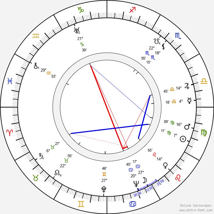 Peter W. Staub - Birth horoscope chart