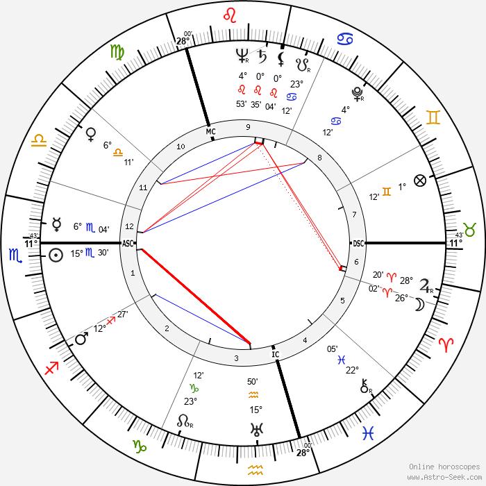 Peter Weiss - Birth horoscope chart