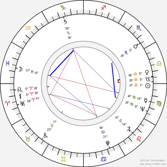 Peter Woodthorpe - Birth horoscope chart