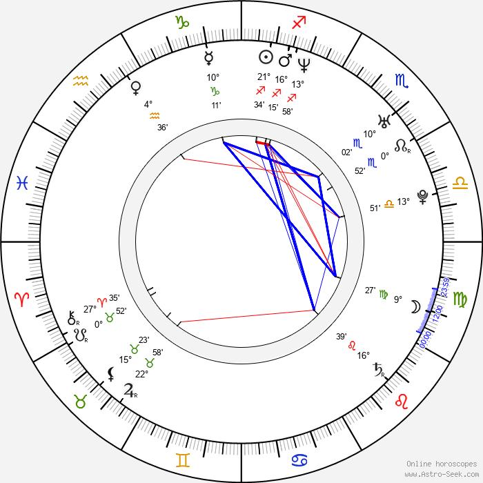 Petr Adam - Birth horoscope chart