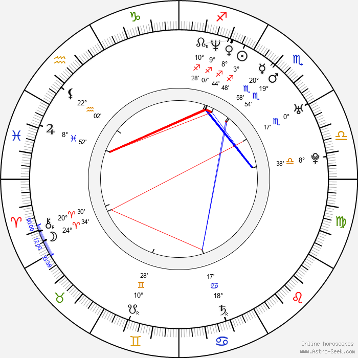 Petr Ardolf - Birth horoscope chart