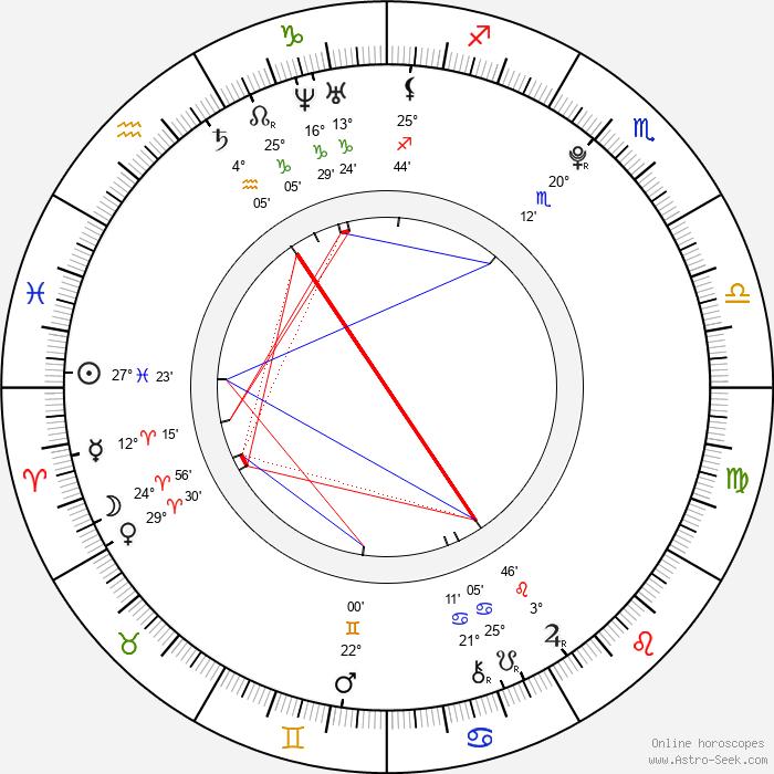 Petr Bidař - Birth horoscope chart