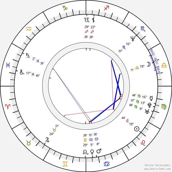 Petr Čejka - Birth horoscope chart