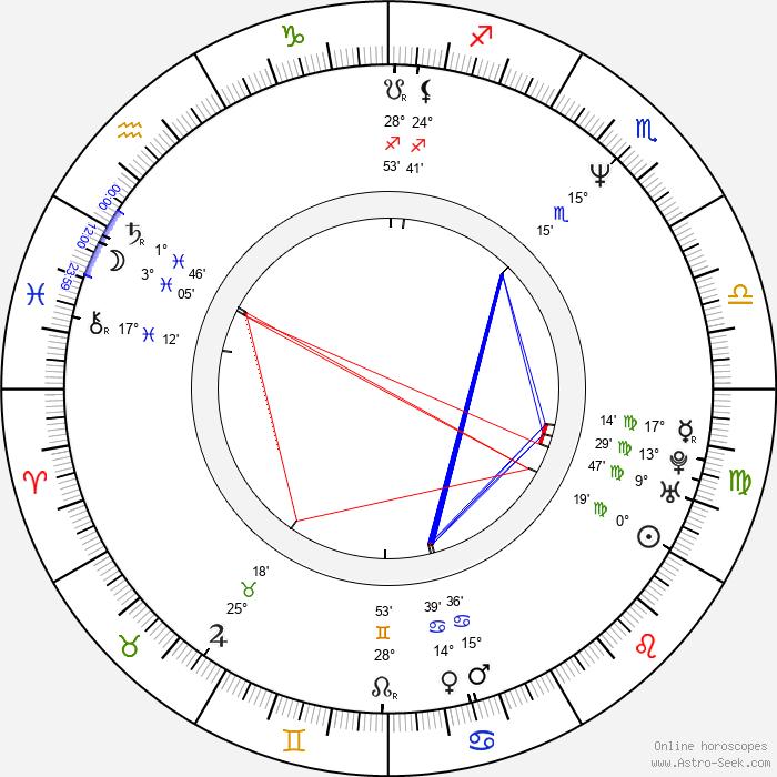 Petr Forman - Birth horoscope chart