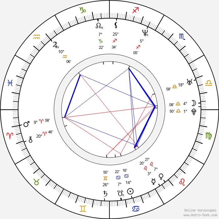 Petr Gazdík - Birth horoscope chart