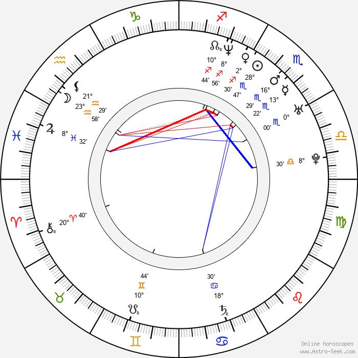 Petr Halíček - Birth horoscope chart