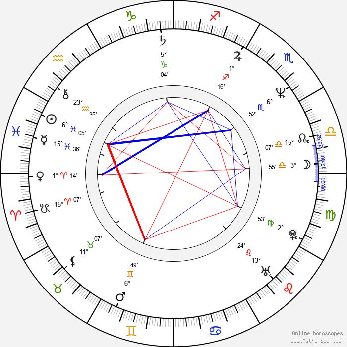 Petr Heteša - Birth horoscope chart