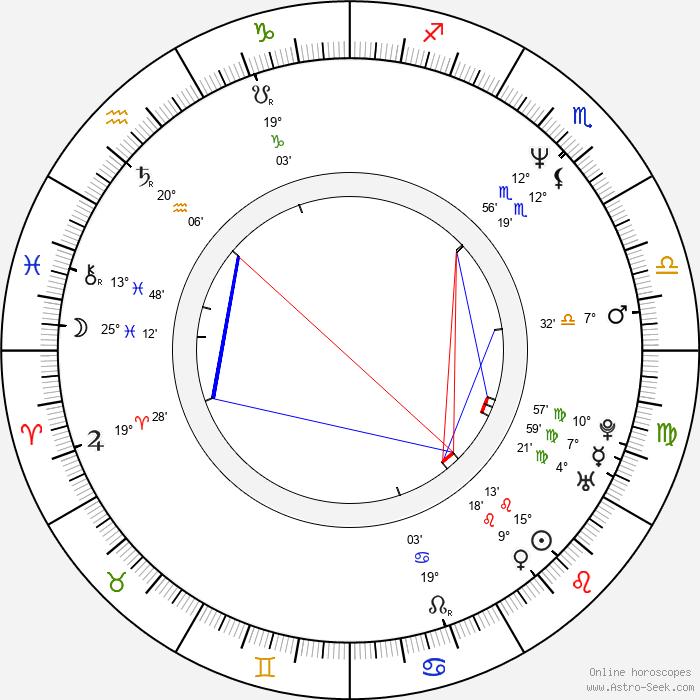 Petr Hvižď - Birth horoscope chart
