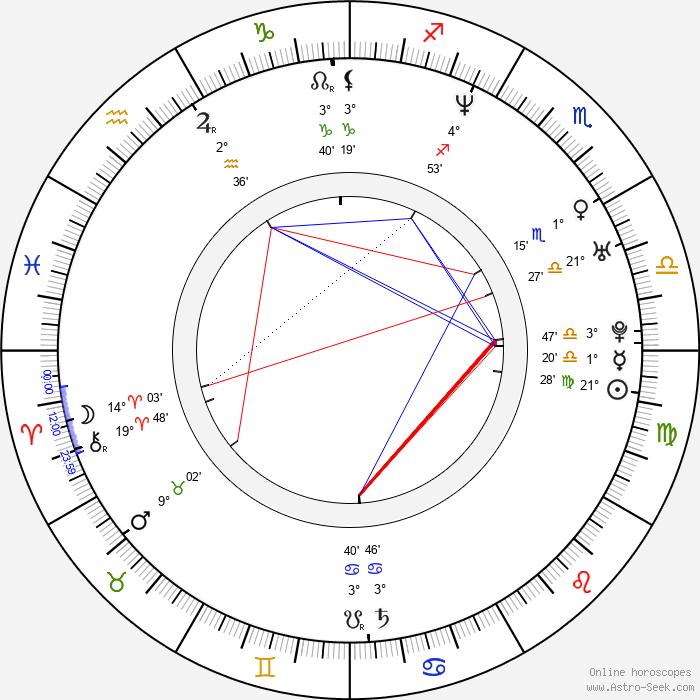 Petr Jákl Jr. - Birth horoscope chart