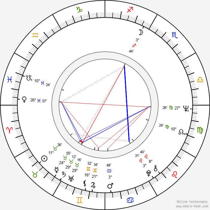 Petr Janda - Birth horoscope chart