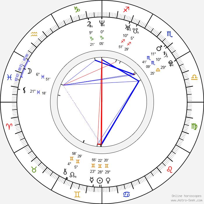 Petr Jelínek - Birth horoscope chart
