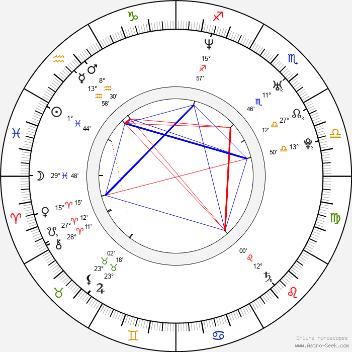 Petr Jeništa - Birth horoscope chart
