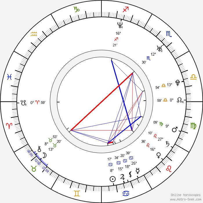 Petr Kantor - Birth horoscope chart