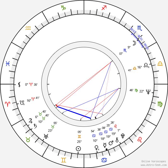 Petr Kaplan - Birth horoscope chart