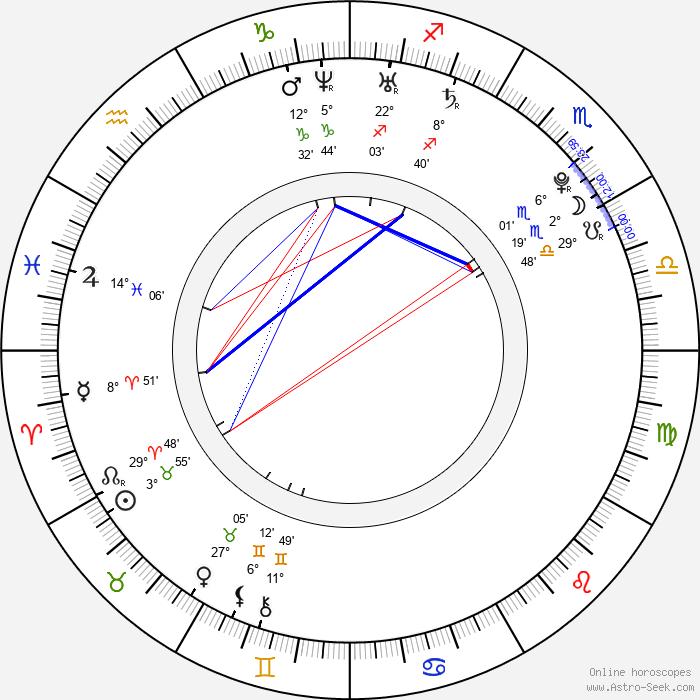 Petr Kellner - Birth horoscope chart