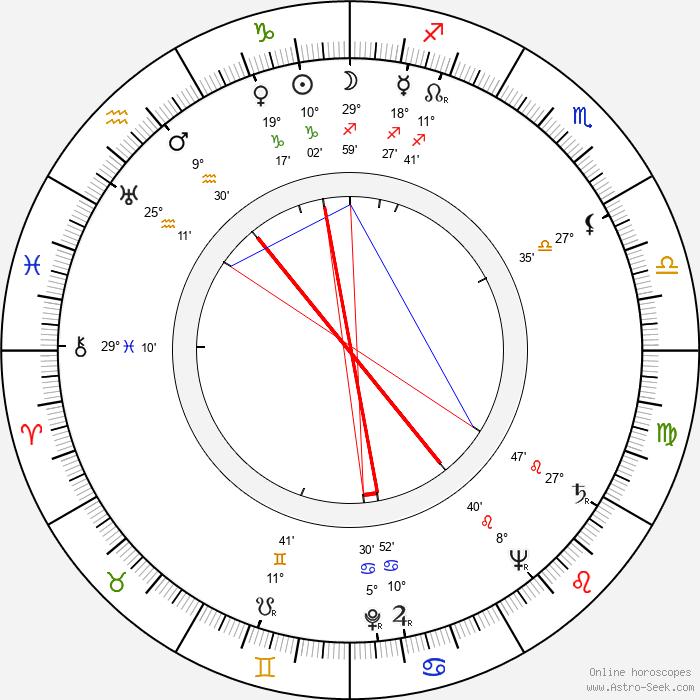 Petr Kien - Birth horoscope chart