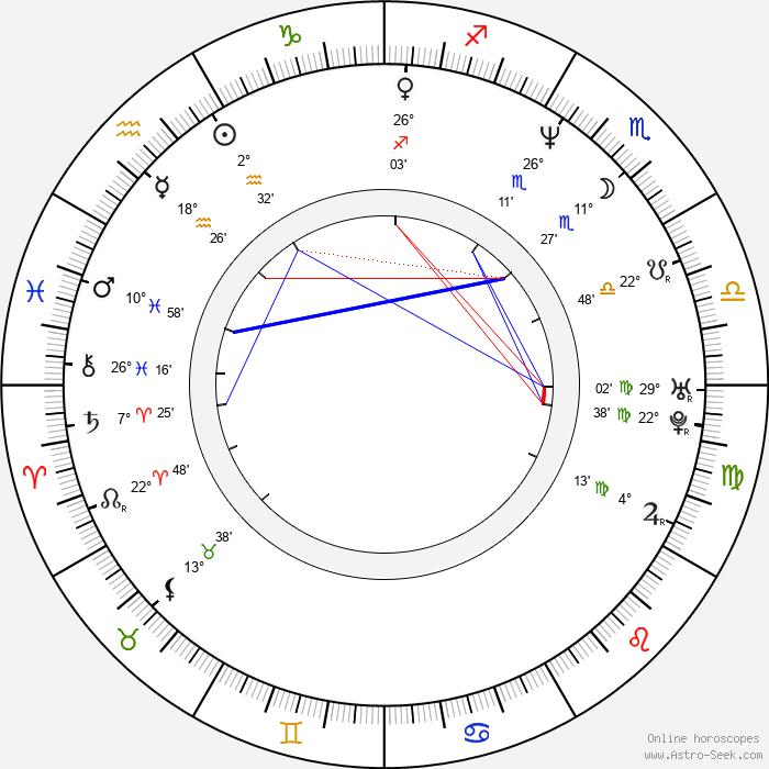 Petr Korda - Birth horoscope chart
