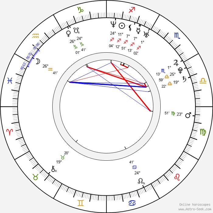 Petr Koza - Birth horoscope chart