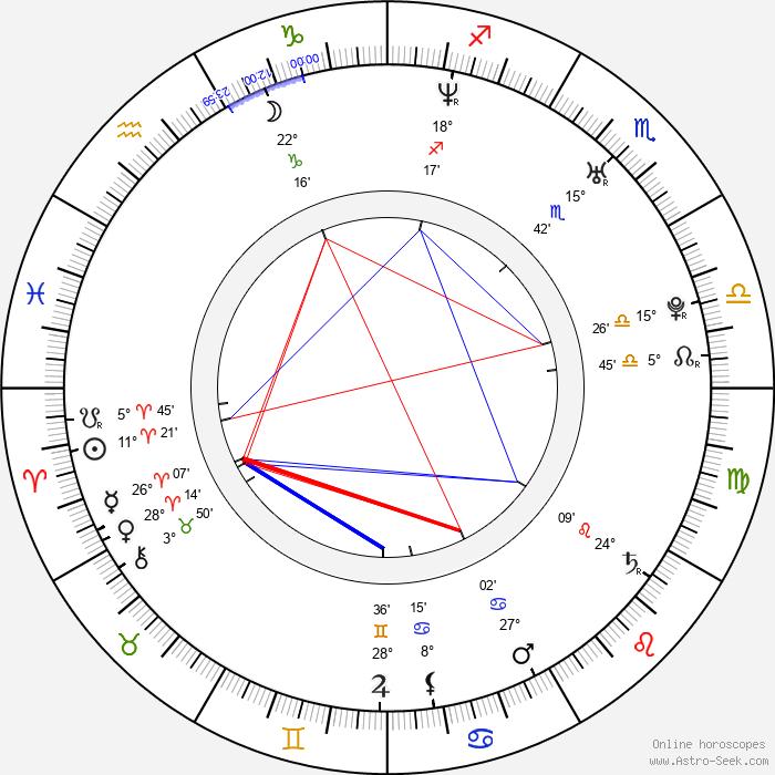Petr Kurečka - Birth horoscope chart