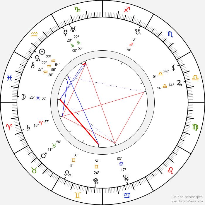 Petr Lotar - Birth horoscope chart