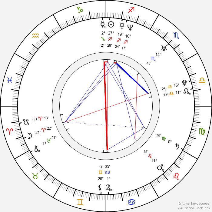 Petr Macháček - Birth horoscope chart