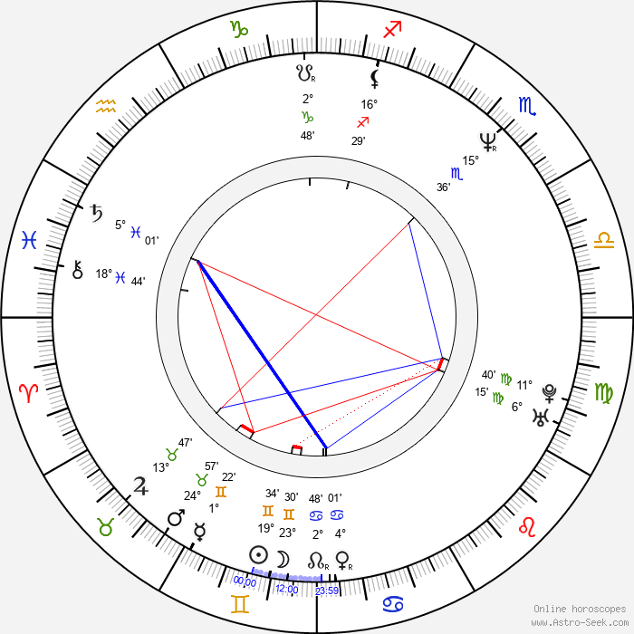 Petr Malásek - Birth horoscope chart