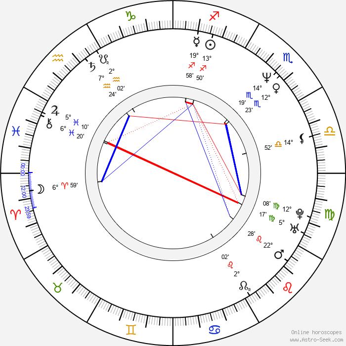 Petr Meissel - Birth horoscope chart