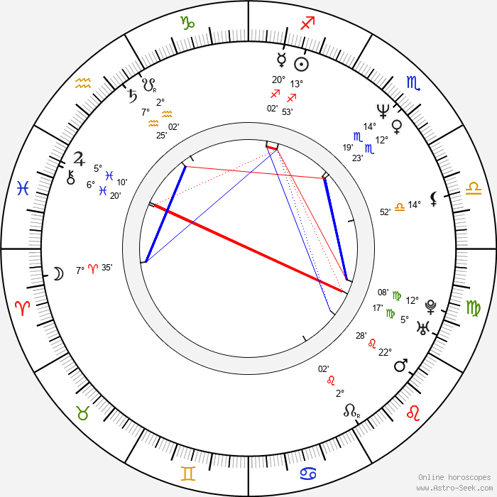 Petr Meissel - Birth horoscope chart