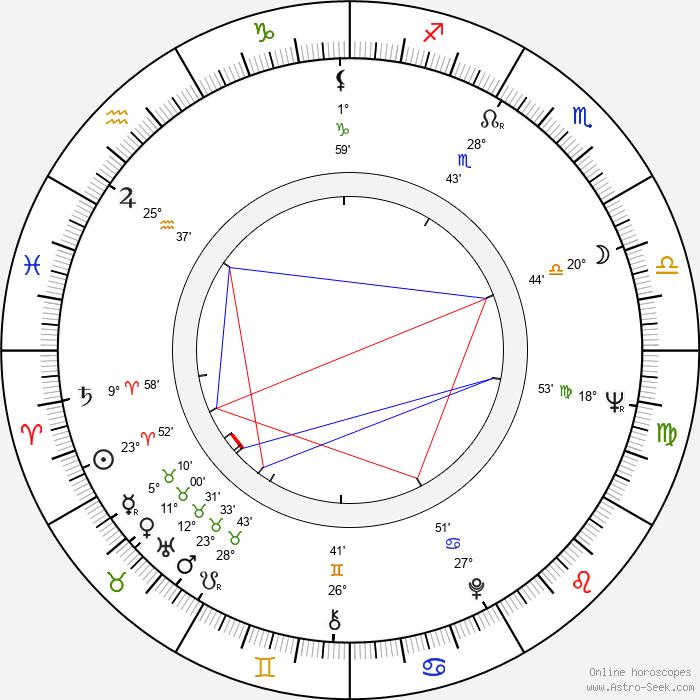 Petr Nárožný - Birth horoscope chart