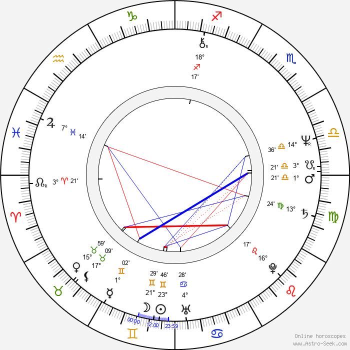 Petr Němec - Birth horoscope chart