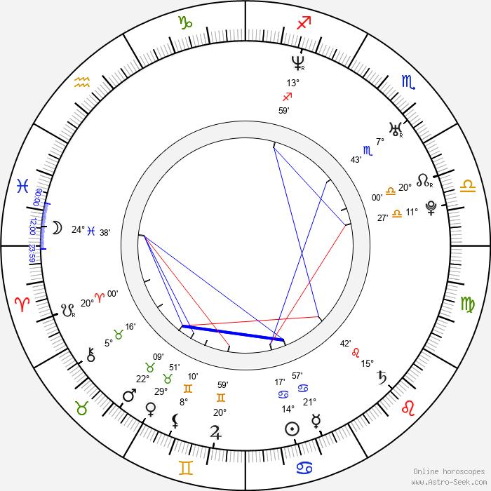 Petr Novák - Birth horoscope chart
