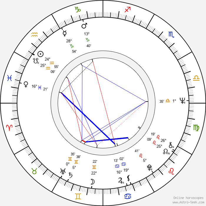 Petr Oliva - Birth horoscope chart