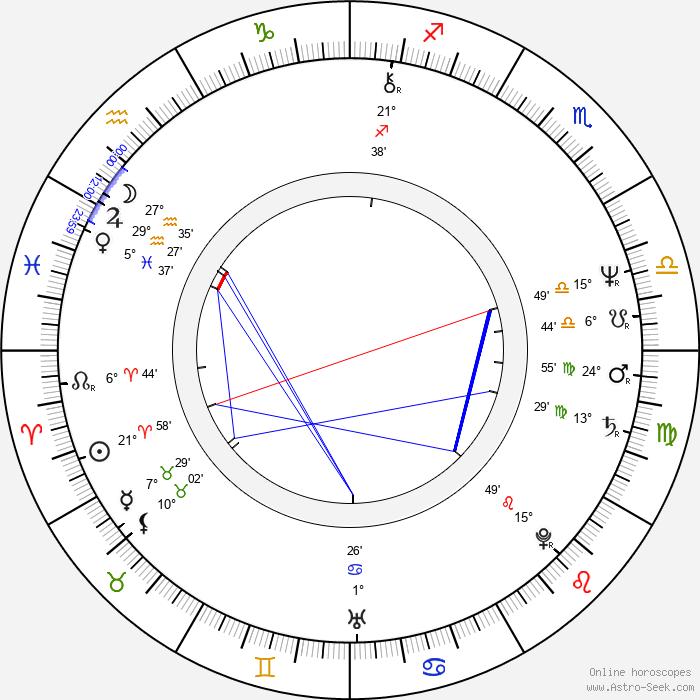 Petr Orm - Birth horoscope chart