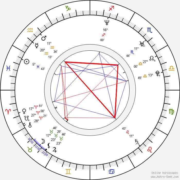 Petr Pěnkava - Birth horoscope chart