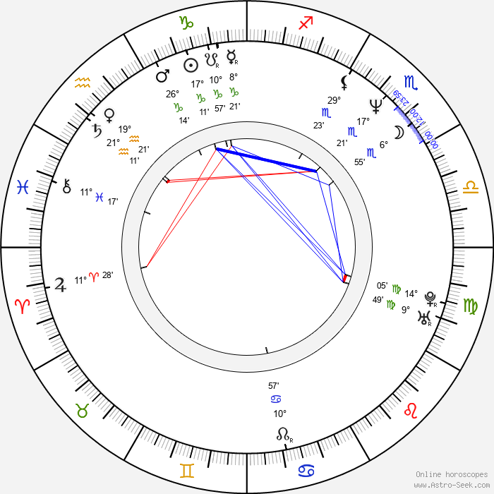 Petr Placák - Birth horoscope chart