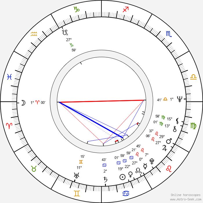 Petr Popelka - Birth horoscope chart