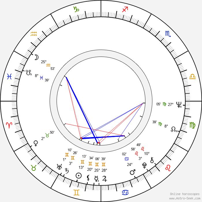 Petr Ruttner - Birth horoscope chart