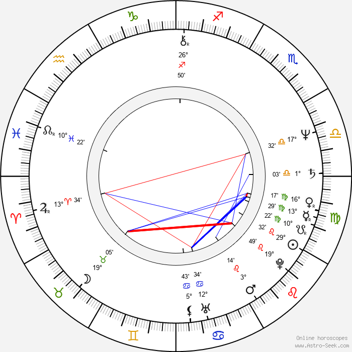 Petr Šabach - Birth horoscope chart